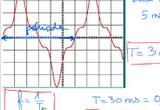 Ressource pour tableau interactif : Utilisation d'un oscilloscope